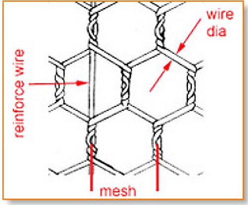 Hexagonal Wire Mesh Used as Cultivation Mesh3